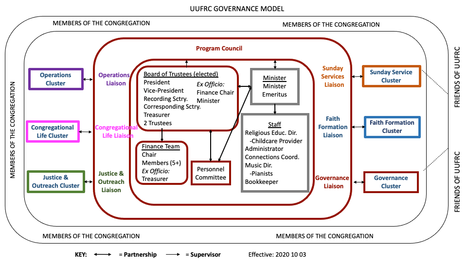 UUFRC Governance Model